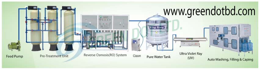 Mineral Water Plant, RO Water Plant, Water Purifier